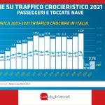 Anteprima Italian Cruise Day: i dati del settore crociere post pandemia